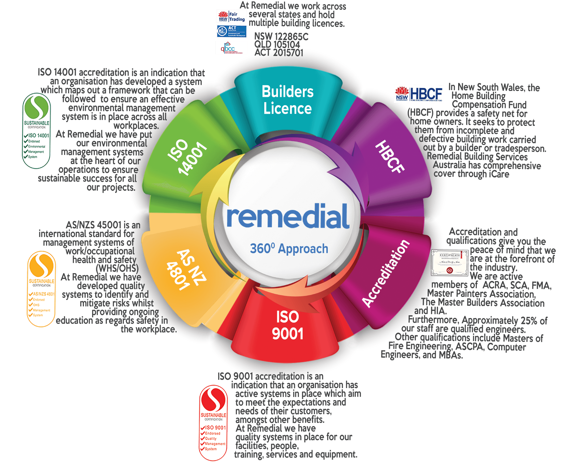 Remedial Accreditations - Building Repair And Maintenance - Remedial Building Services