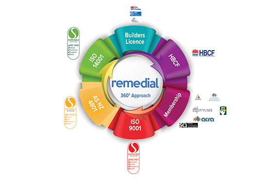 Learn about Remedial's accreditations and licences